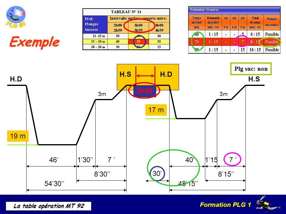 Exemple 30' 3h08 H.S H.D 46' 7 ' 54'30'' 8'30'' 1'30'' 19 m H.D 17 m