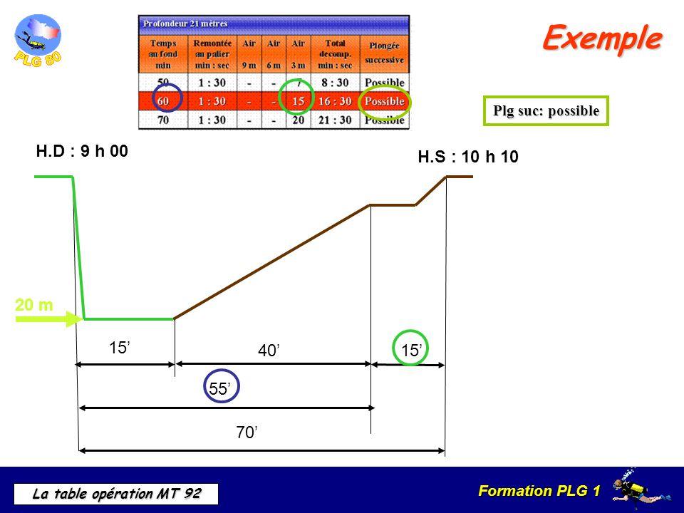Exemple H.D : 9 h 00 H.S : 10 h 10 20 m 15' 40' 55' 70'