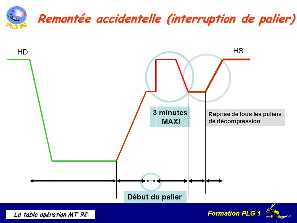Remontée accidentelle (interruption de palier)