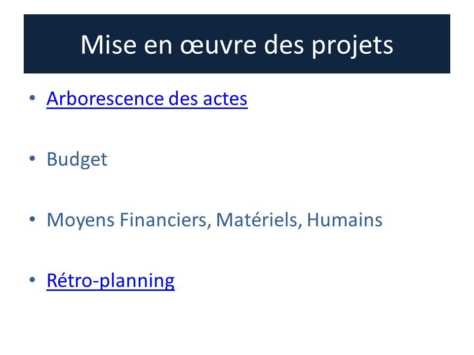 Mise en œuvre des projets