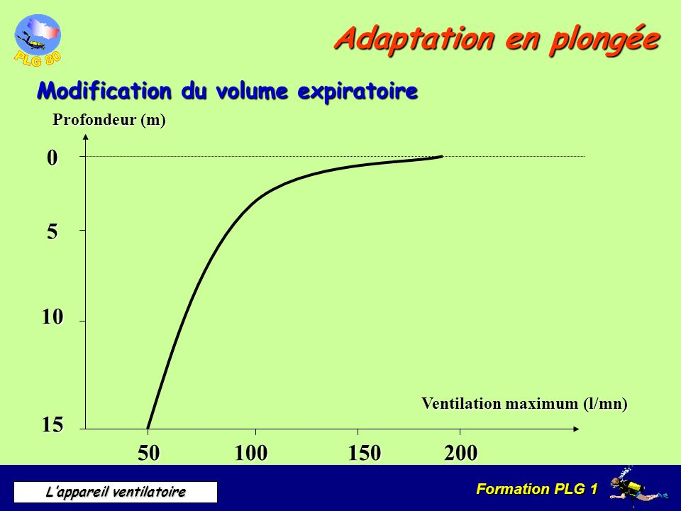 Adaptation en plongée Modification du volume expiratoire