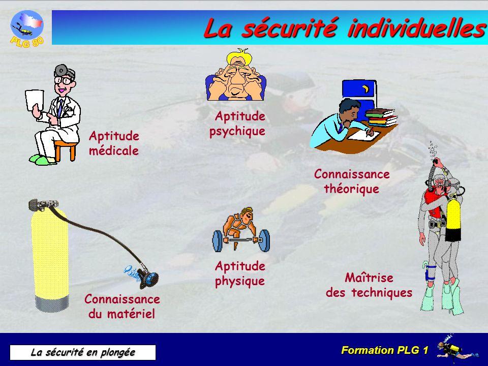 La sécurité individuelles