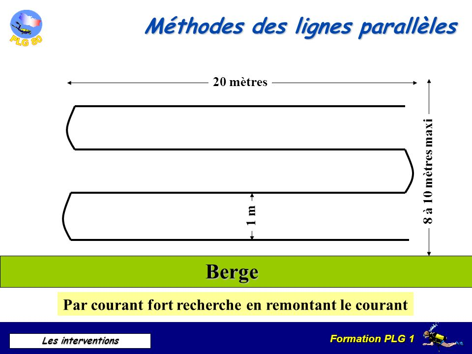Méthodes des lignes parallèles