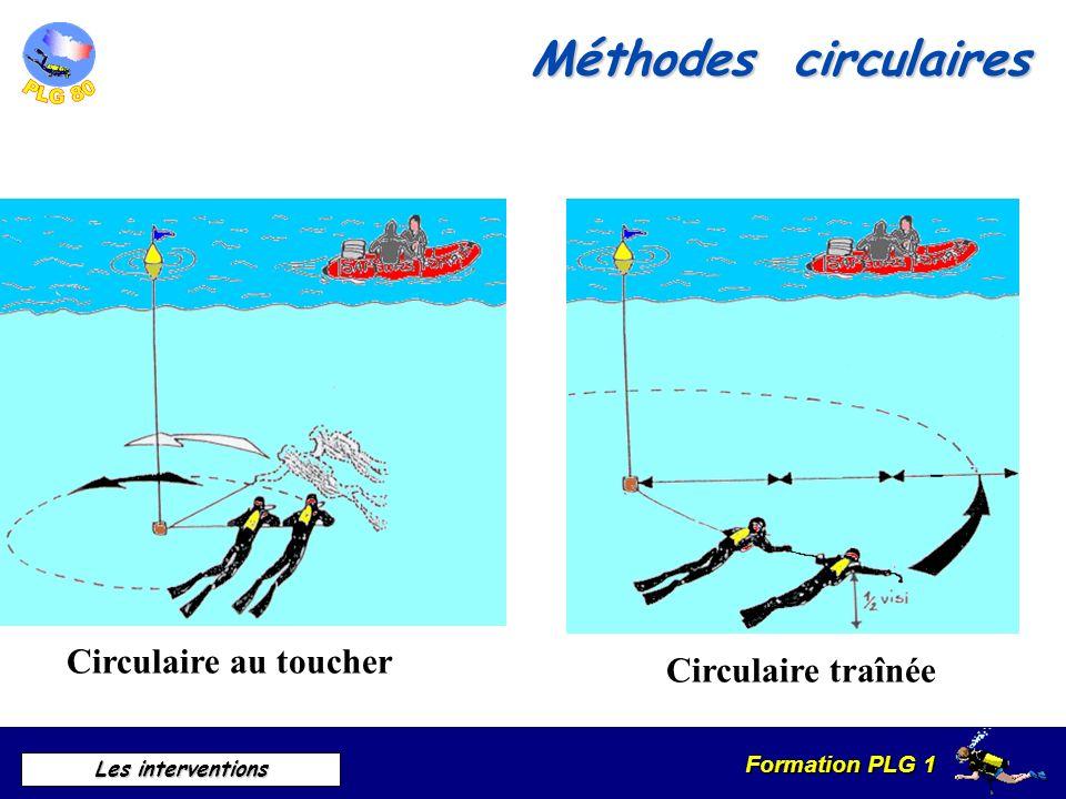 Méthodes circulaires Circulaire au toucher Circulaire traînée