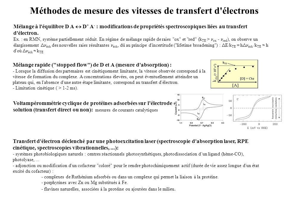 Méthodes de mesure des vitesses de transfert d électrons