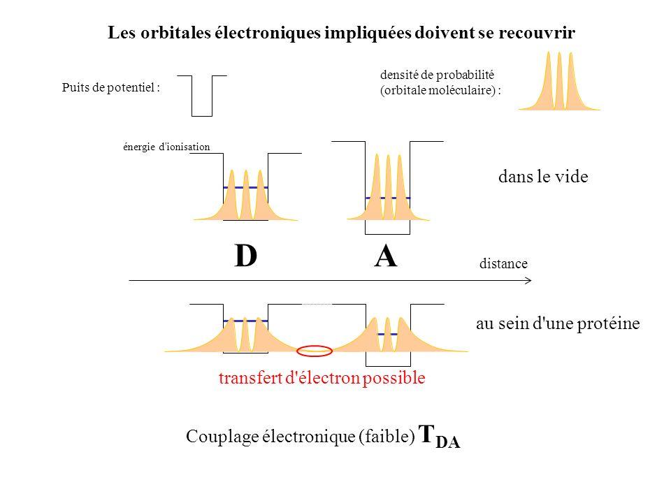 D A Les orbitales électroniques impliquées doivent se recouvrir