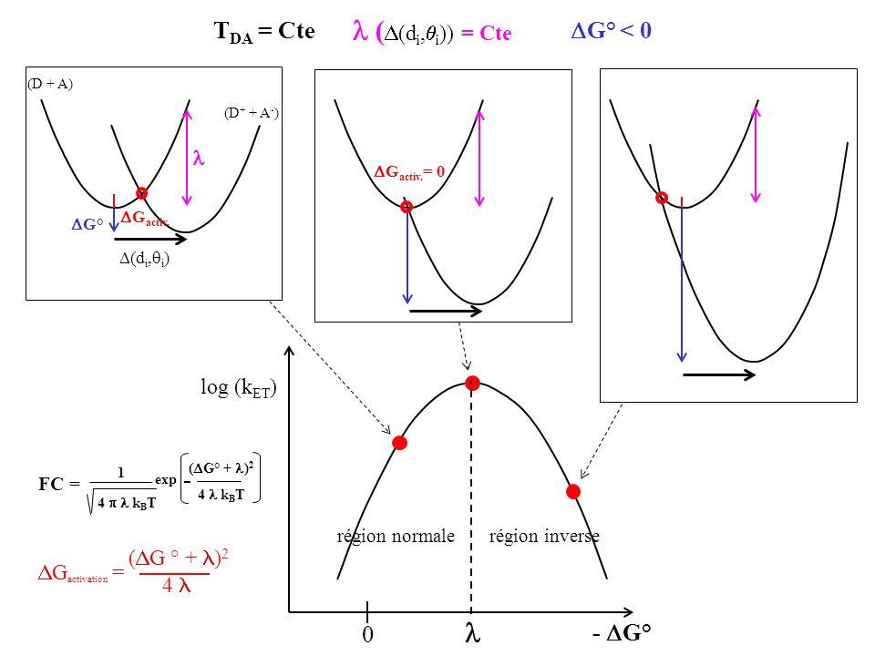  ((di,i)) = Cte  TDA = Cte G° < 0 - - G°  log (kET)