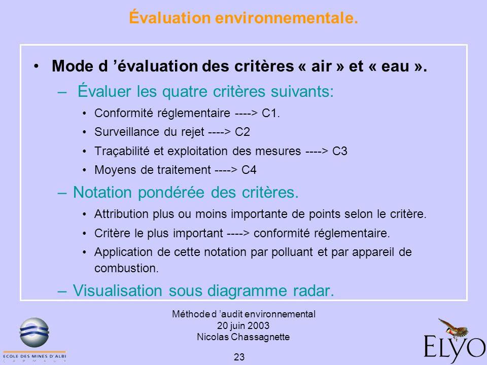 Évaluation environnementale.