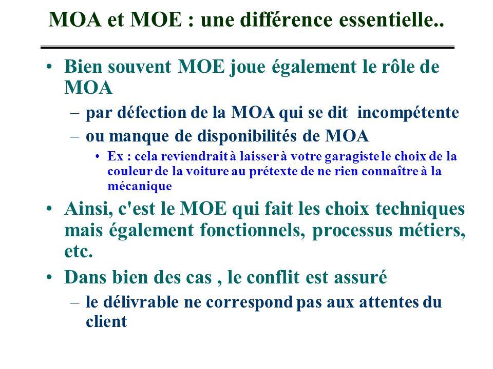 MOA et MOE : une différence essentielle..