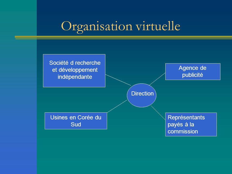 Organisation virtuelle