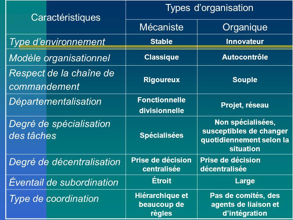 Modèle organisationnel Respect de la chaîne de commandement