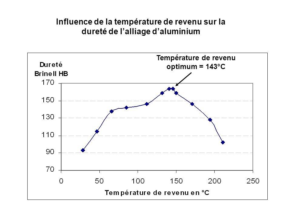 Température de revenu optimum = 143°C