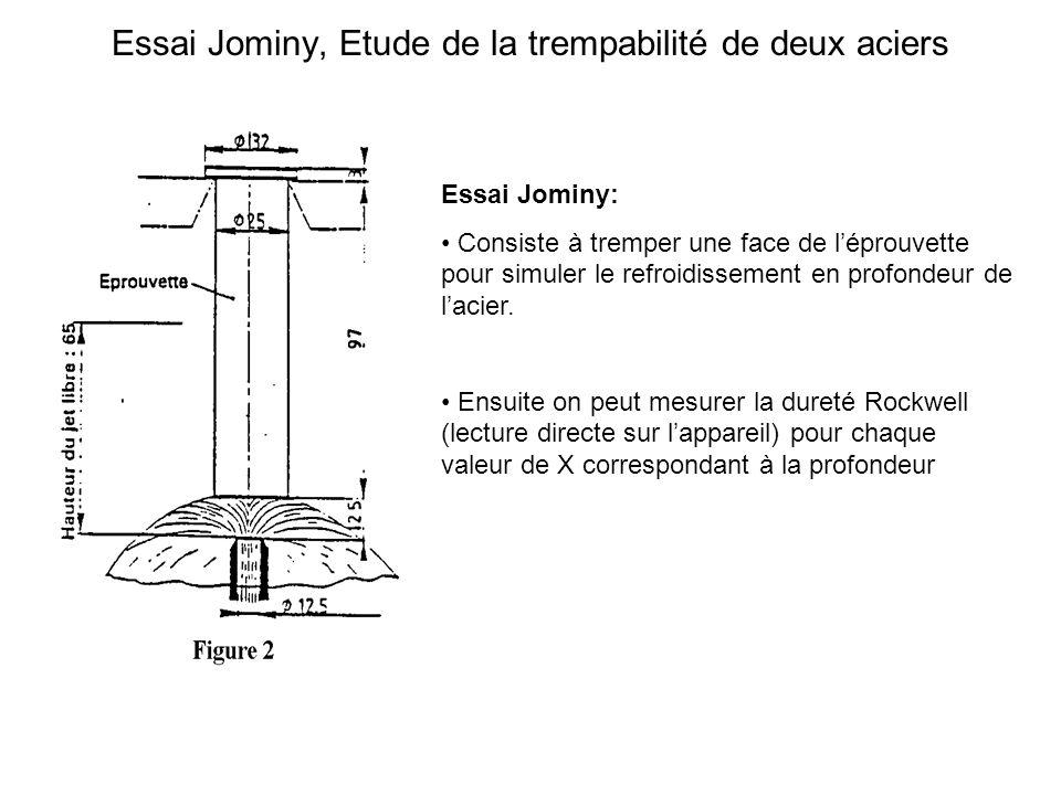 Essai Jominy, Etude de la trempabilité de deux aciers
