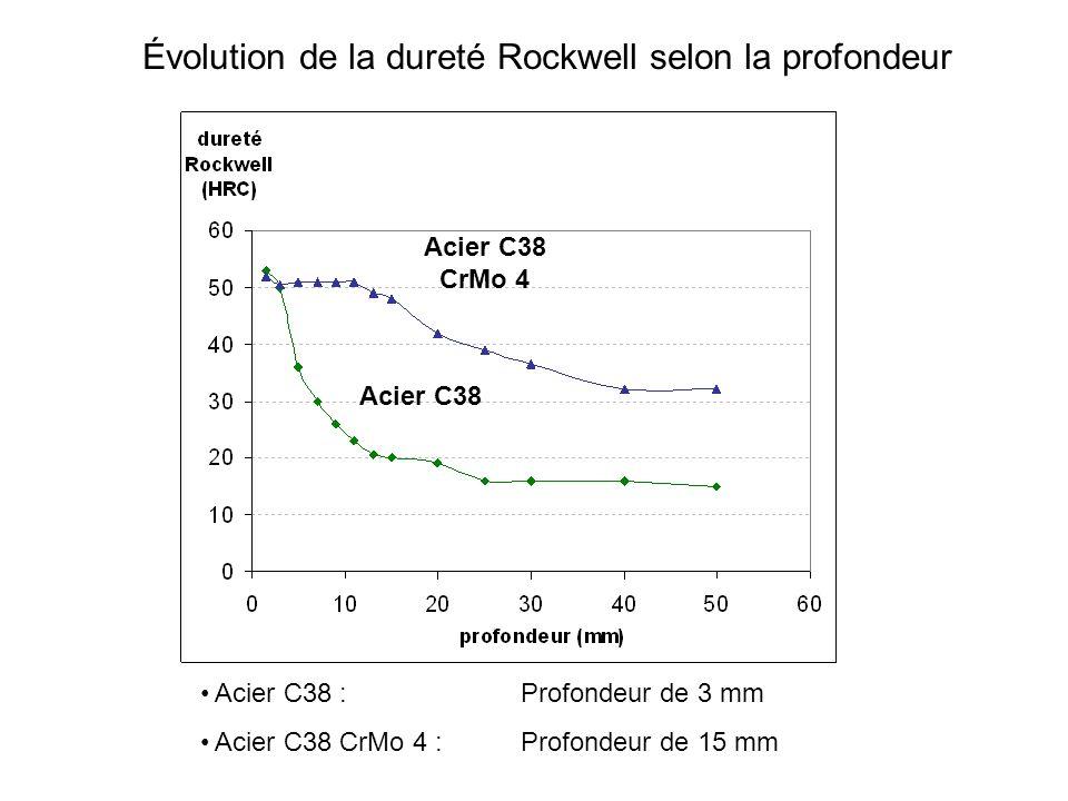 Évolution de la dureté Rockwell selon la profondeur