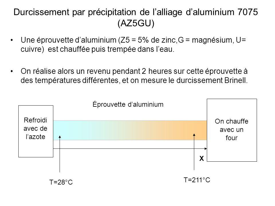 Durcissement par précipitation de l'alliage d'aluminium 7075 (AZ5GU)
