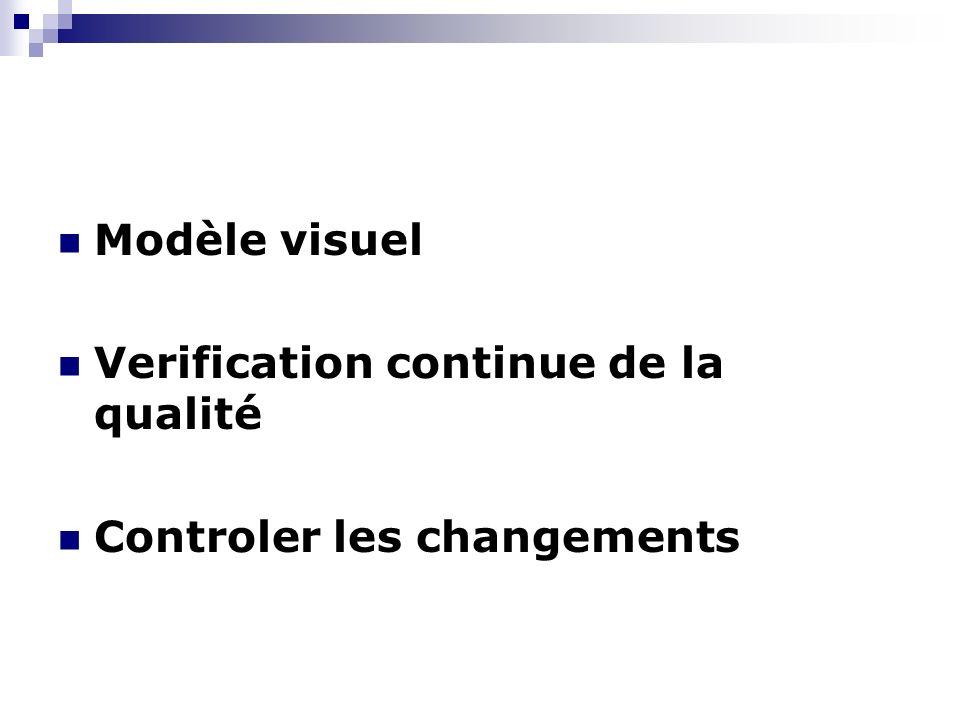 Modèle visuel Verification continue de la qualité Controler les changements