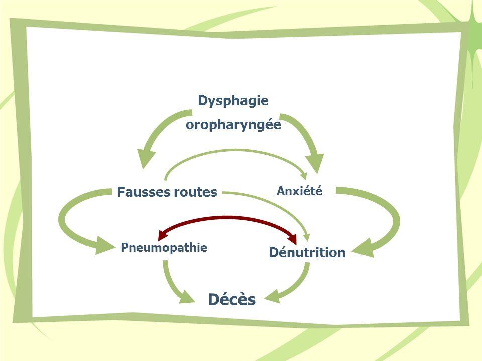 Décès Dysphagie oropharyngée Fausses routes Dénutrition Anxiété