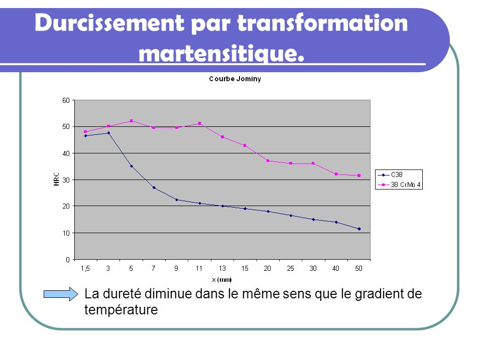 Durcissement par transformation martensitique.