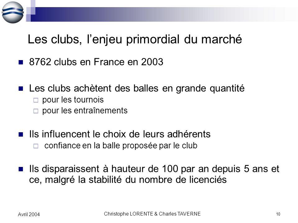 Les clubs, l'enjeu primordial du marché