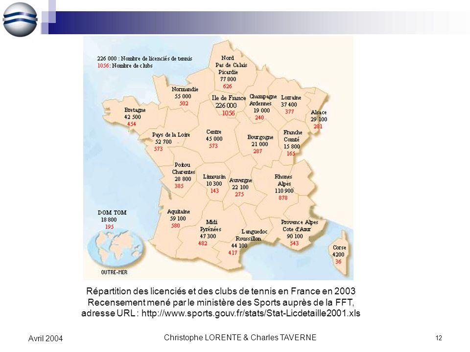 Répartition des licenciés et des clubs de tennis en France en 2003