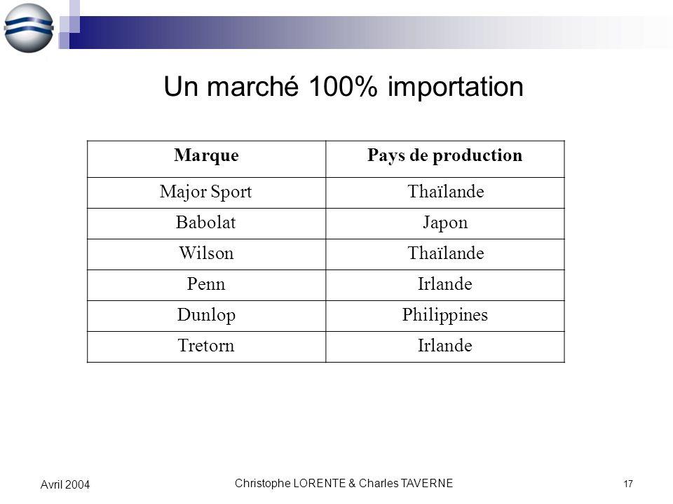 Un marché 100% importation