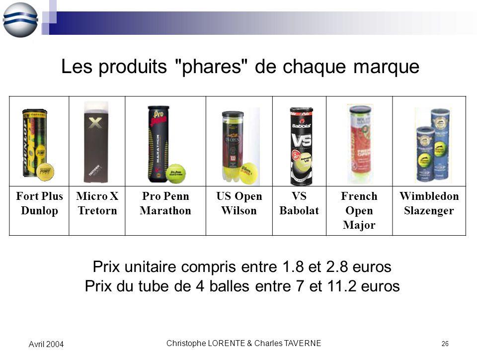 Les produits phares de chaque marque