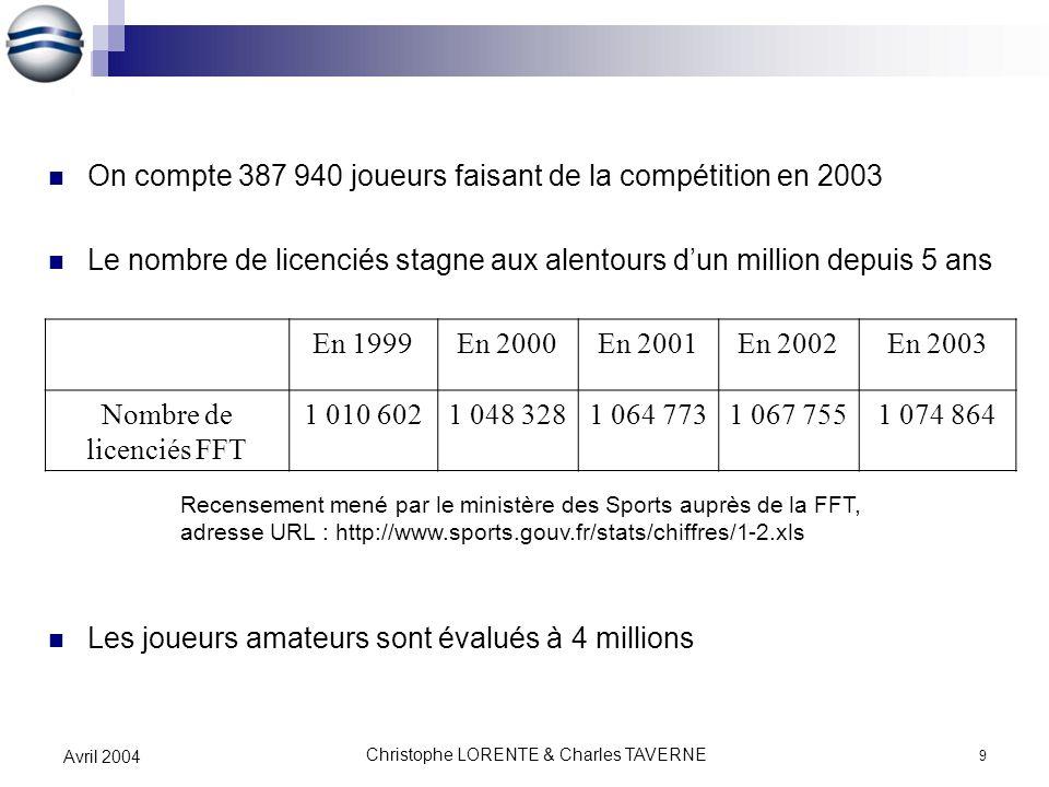 On compte 387 940 joueurs faisant de la compétition en 2003