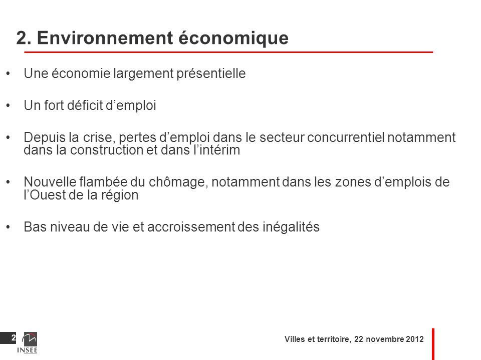 2. Environnement économique