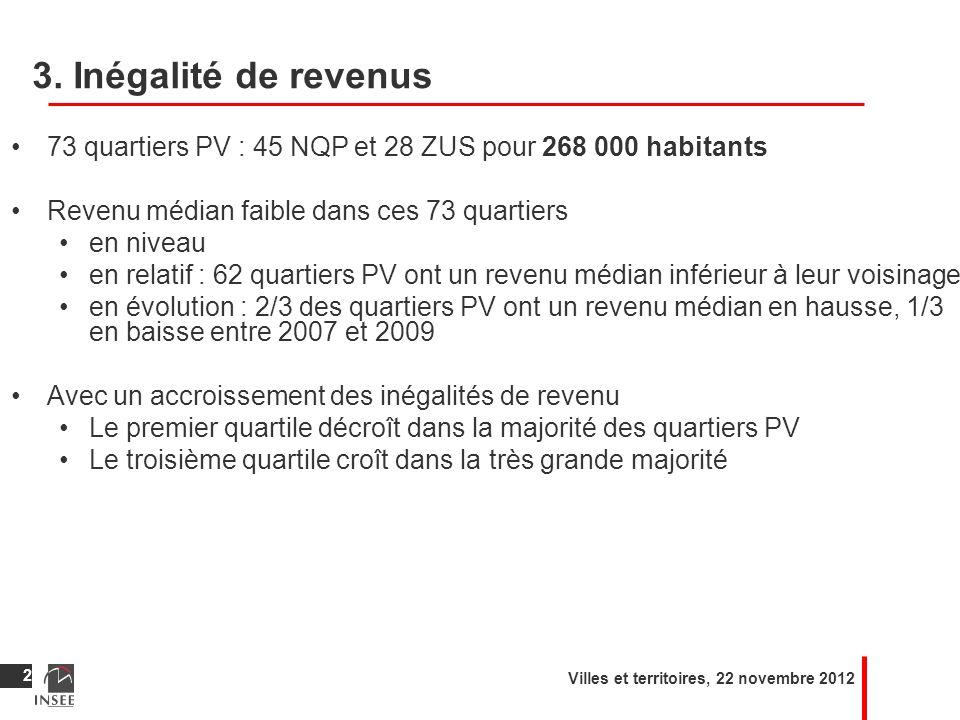 3. Inégalité de revenus 73 quartiers PV : 45 NQP et 28 ZUS pour 268 000 habitants. Revenu médian faible dans ces 73 quartiers.