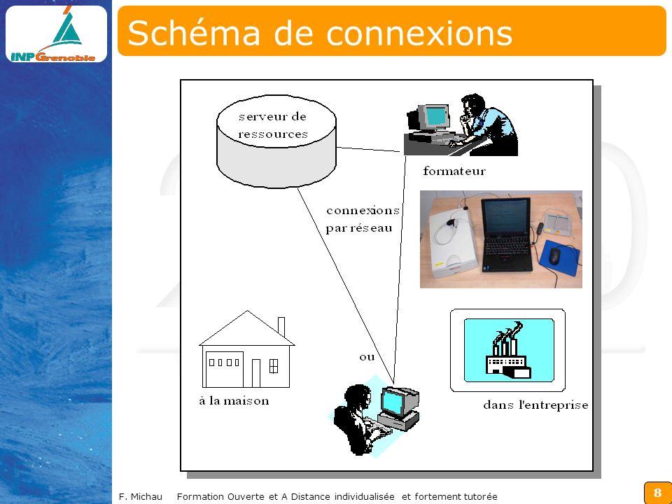 Schéma de connexions F.