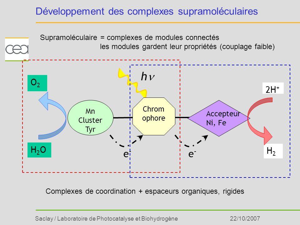 Développement des complexes supramoléculaires