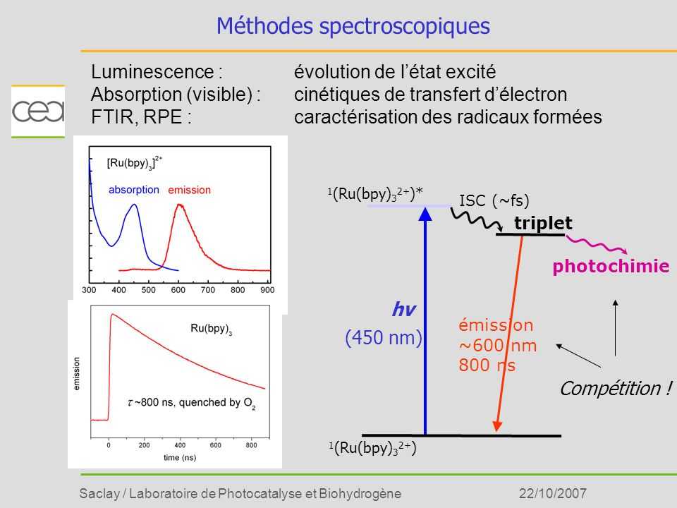Méthodes spectroscopiques