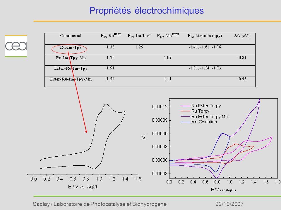 Propriétés électrochimiques
