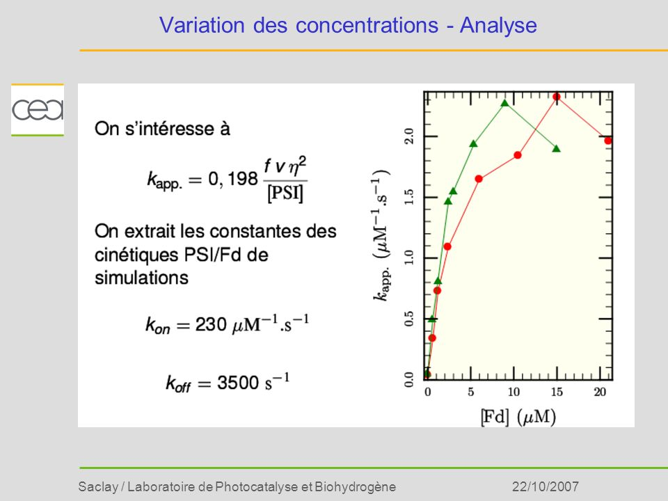 Variation des concentrations - Analyse