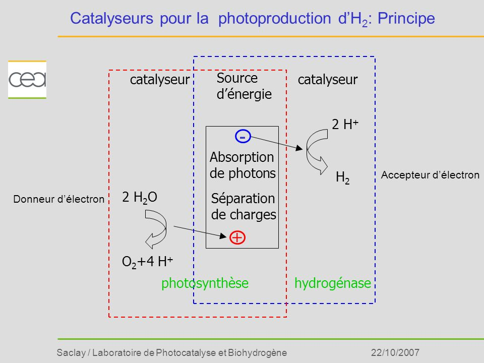 Catalyseurs pour la photoproduction d'H2: Principe