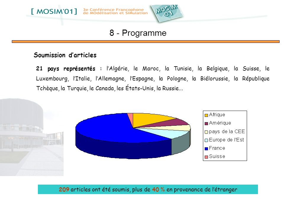 209 articles ont été soumis, plus de 40 % en provenance de l'étranger