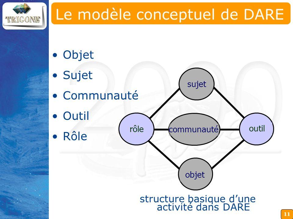 Le modèle conceptuel de DARE