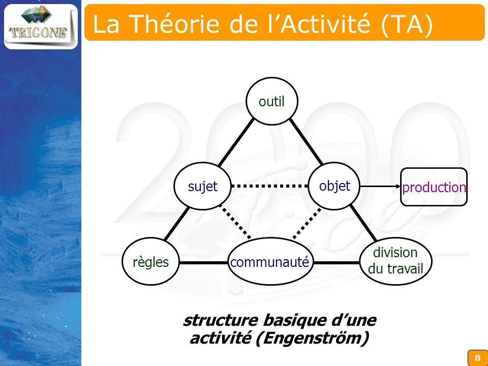 La Théorie de l'Activité (TA)