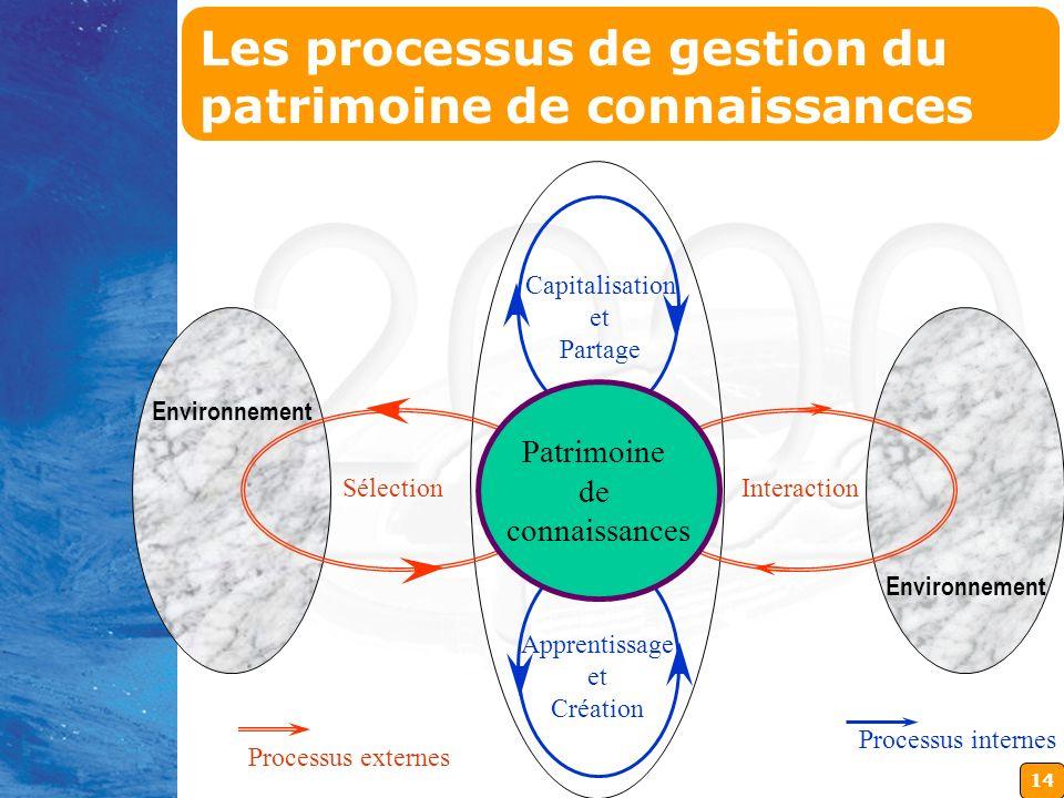 Les processus de gestion du patrimoine de connaissances