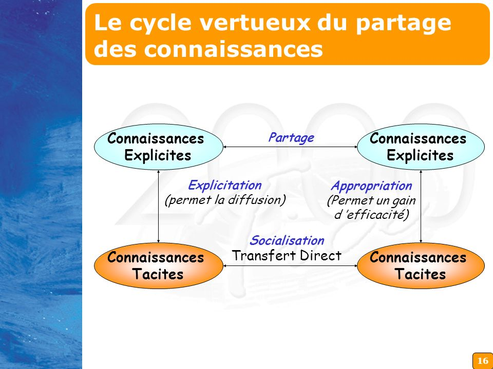 Le cycle vertueux du partage des connaissances