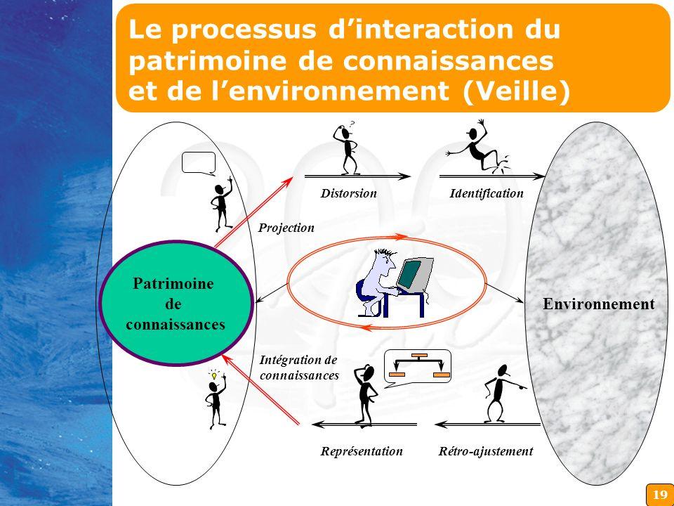 Le processus d'interaction du patrimoine de connaissances et de l'environnement (Veille)