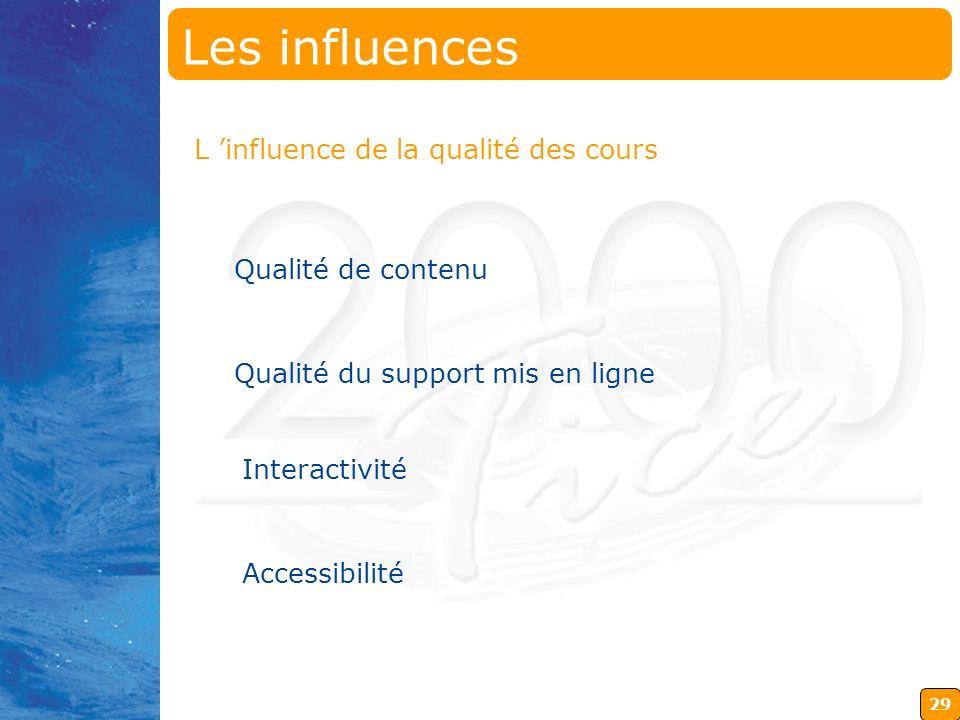 Les influences L 'influence de la qualité des cours Qualité de contenu