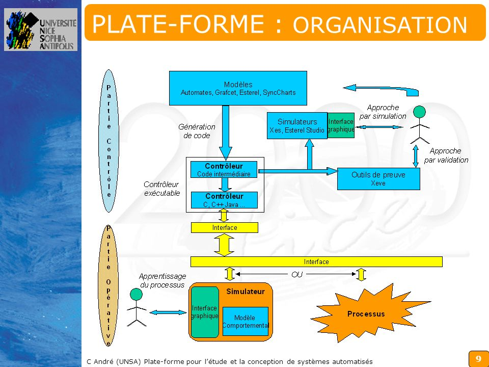 PLATE-FORME : ORGANISATION