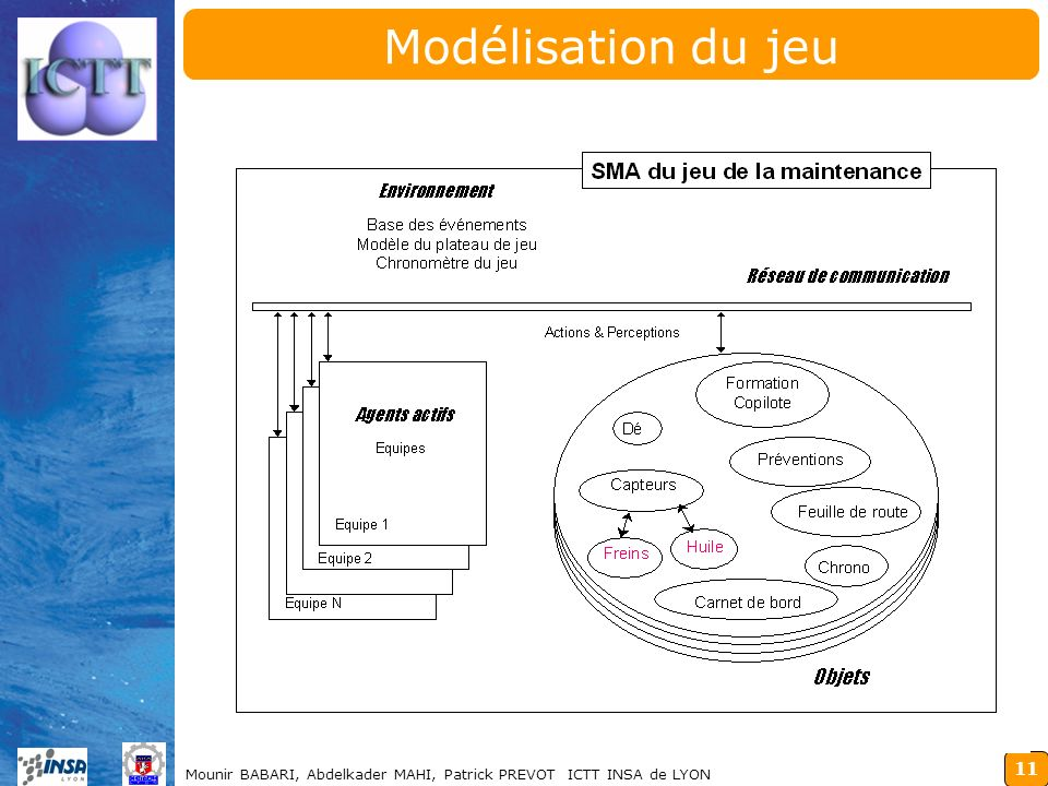 Modélisation du jeu Mounir BABARI, Abdelkader MAHI, Patrick PREVOT ICTT INSA de LYON