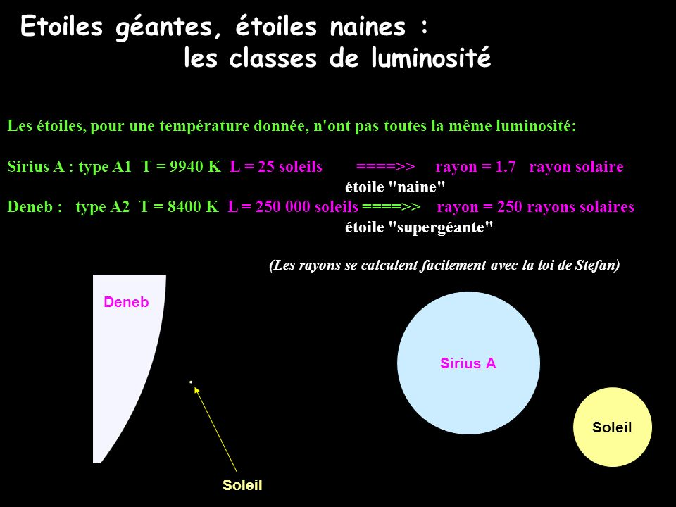 les classes de luminosité
