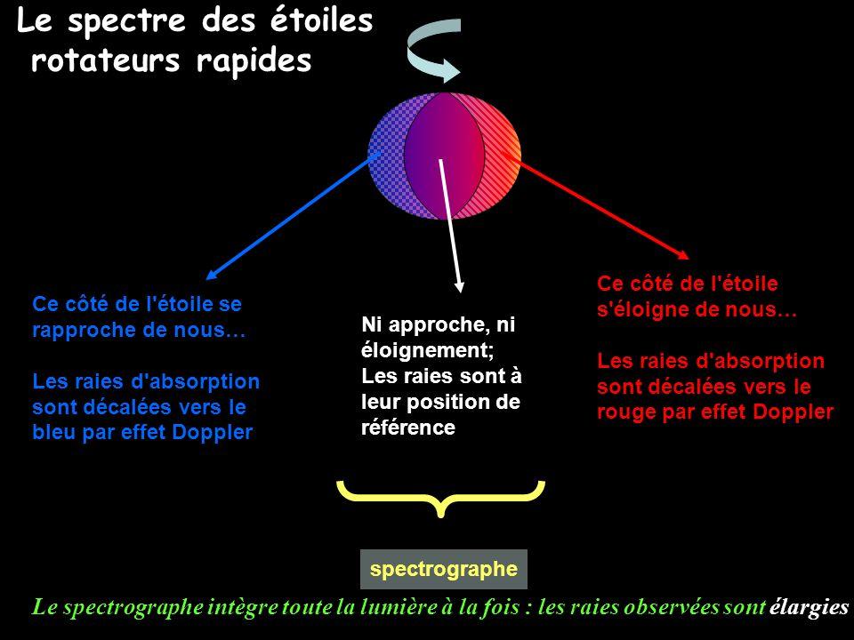Le spectre des étoiles rotateurs rapides