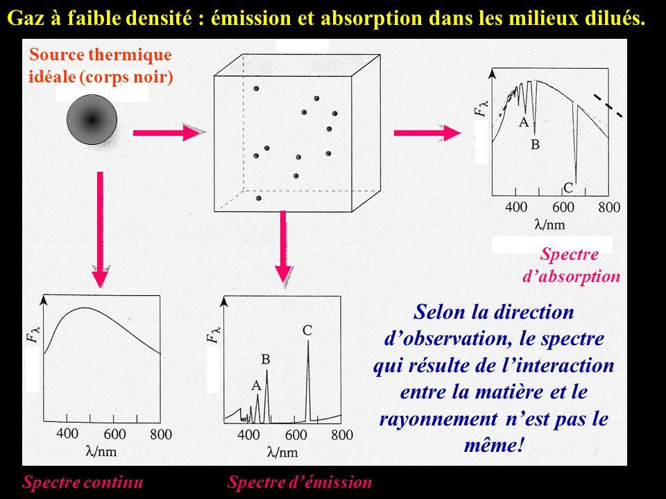 Gaz à faible densité : émission et absorption dans les milieux dilués.