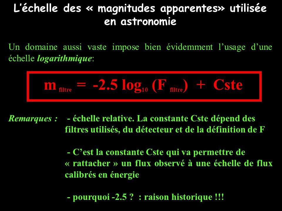 L'échelle des « magnitudes apparentes» utilisée en astronomie