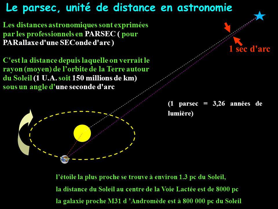 Le parsec, unité de distance en astronomie