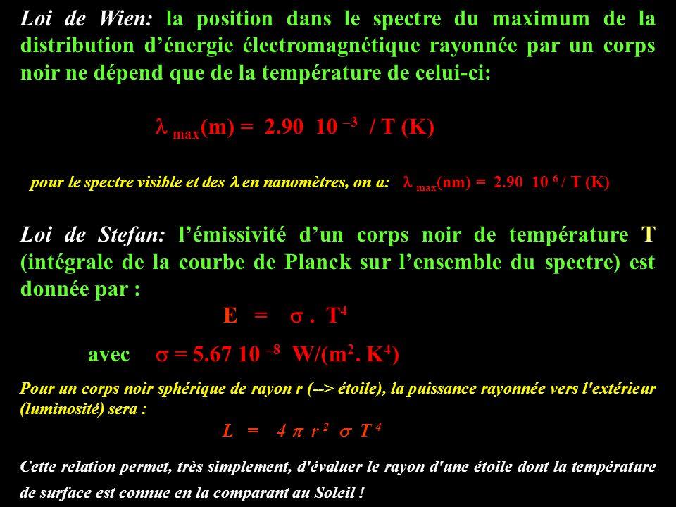 Loi de Wien: la position dans le spectre du maximum de la distribution d'énergie électromagnétique rayonnée par un corps noir ne dépend que de la température de celui-ci: